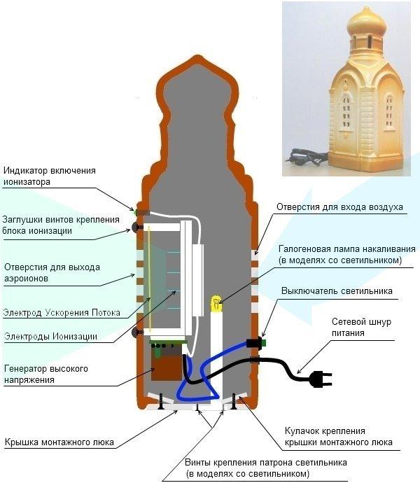 Схематическое изображение конструкции прибора